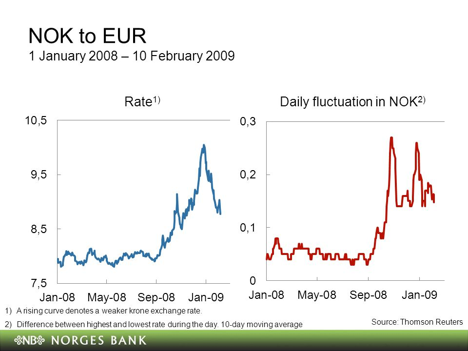 NOK to EUR 1 January 2008 – 10 February 2009 Rate 1) Daily fluctuation in NOK 2) 1)A rising curve denotes a weaker krone exchange rate.