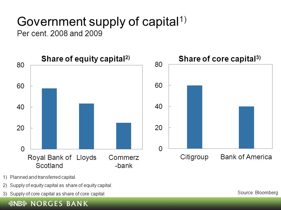 Government supply of capital 1) Per cent.