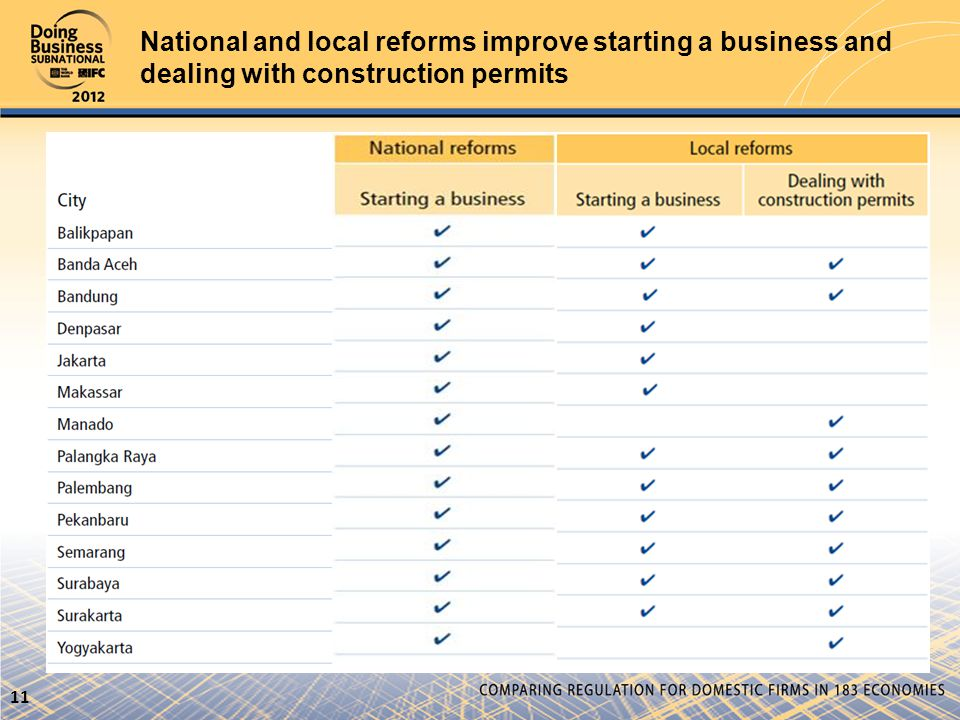National and local reforms improve starting a business and dealing with construction permits 11