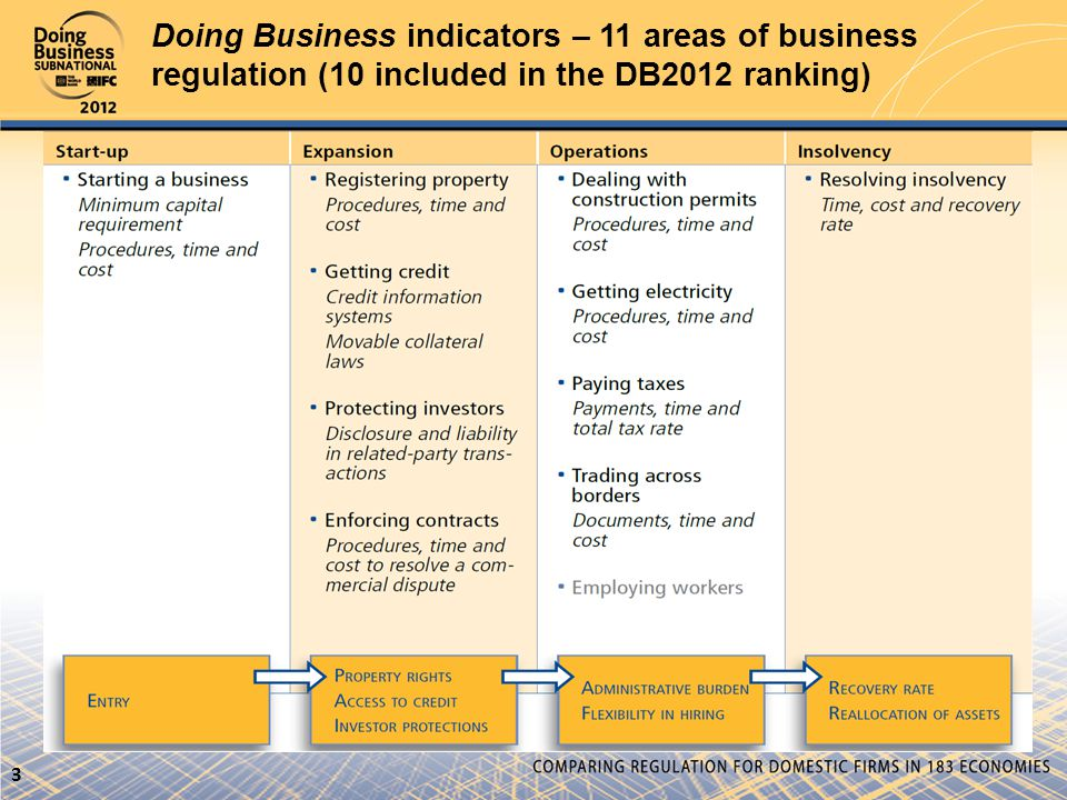 Doing Business indicators – 11 areas of business regulation (10 included in the DB2012 ranking) 3