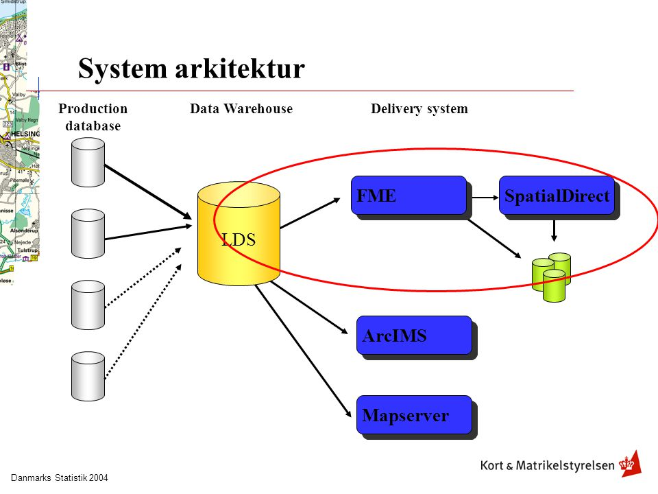 Danmarks Statistik 2004 System arkitektur ArcIMSMapserver LDS FMESpatialDirect Production database Data WarehouseDelivery system