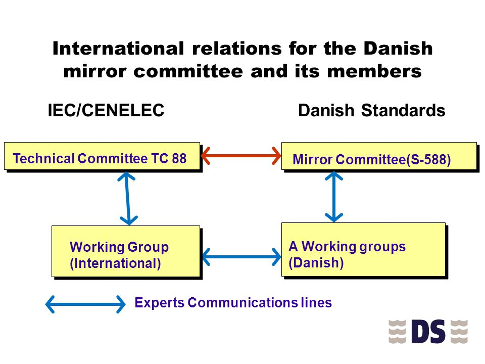 International relations for the Danish mirror committee and its members Technical Committee TC 88 IEC/CENELEC Mirror Committee(S-588) Danish Standards Working Group (International) A Working groups (Danish) Experts Communications lines