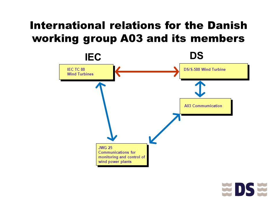 International relations for the Danish working group A03 and its members IEC TC 88 Wind Turbines IEC DS/S-588 Wind Turbine DS A03 Commumication JWG 25 Communications for monitoring and control of wind power plants