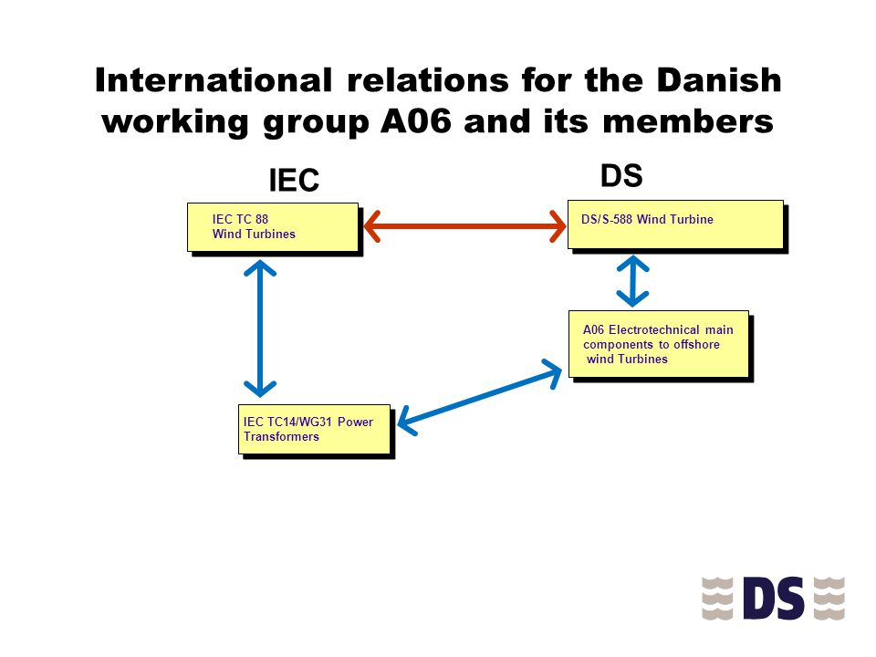 International relations for the Danish working group A06 and its members IEC TC 88 Wind Turbines IEC DS/S-588 Wind Turbine DS A06 Electrotechnical main components to offshore wind Turbines IEC TC14/WG31 Power Transformers