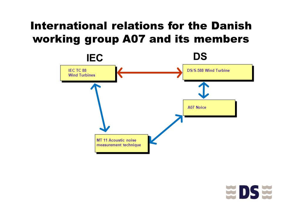 International relations for the Danish working group A07 and its members IEC TC 88 Wind Turbines IEC DS/S-588 Wind Turbine DS A07 Noice MT 11 Acoustic noise measurement technique