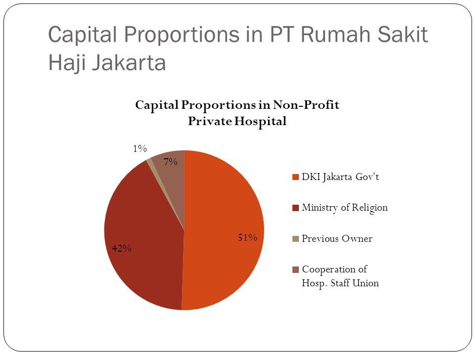 Capital Proportions in PT Rumah Sakit Haji Jakarta