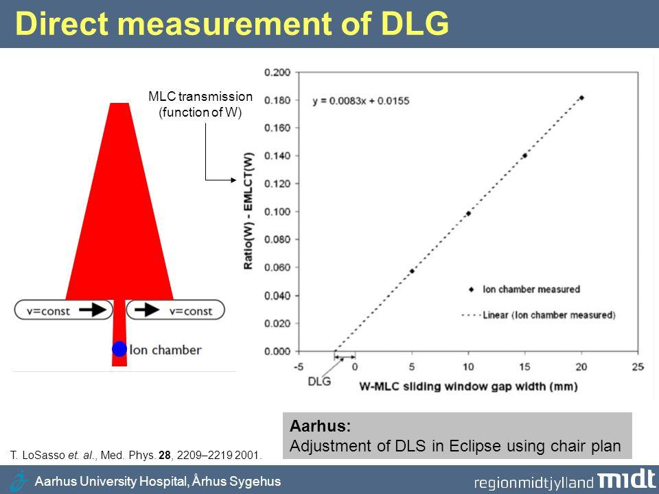 Aarhus University Hospital, Århus Sygehus Direct measurement of DLG T. LoSasso et. al., Med. Phys. 28, 2209–2219 2001. MLC transmission (function of W