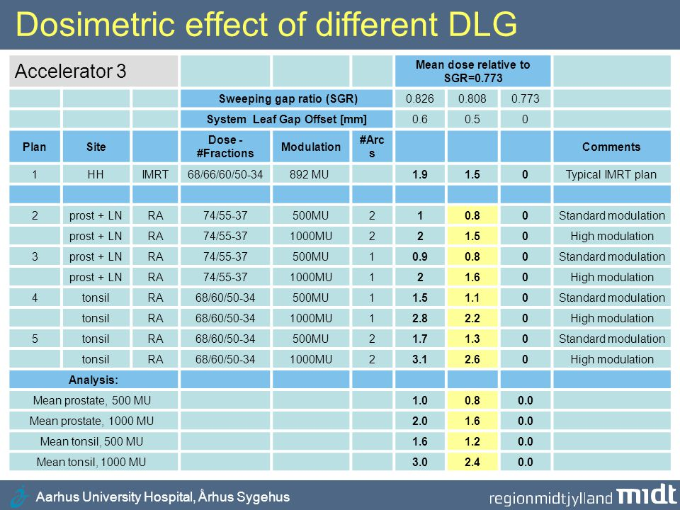 Aarhus University Hospital, Århus Sygehus Dosimetric effect of changes of DLG •Change of DLG: Largest effect on dose for highly modulated test plans (opposing MLC leafs are closer during treatment) •Dose change is twice as large for 1000 MU in comparison to 500 MU (half the distance of opposing MLC leafs) •Largest effect on dose (plan 4): 1.3% (500 MU) and 2.6 % (1000 MU) for a change of the sweeping gap ratio from 0.773 to 0.808 •System Leaf Gap Offset=0: For a highly modulated plan the dose will change up to 2.6 % if patient is moved from accelerator 3 to 5 (systematic effect)