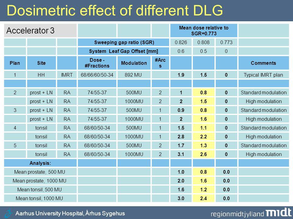 Aarhus University Hospital, Århus Sygehus Dosimetric effect of different DLG Accelerator 3 Mean dose relative to SGR=0.773 Sweeping gap ratio (SGR)0.8
