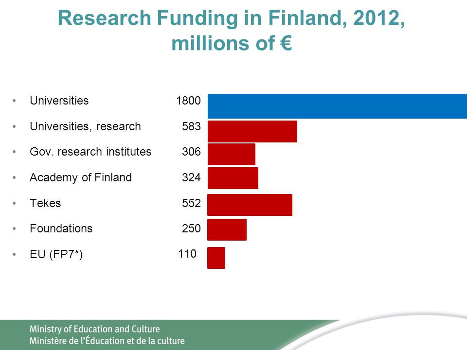 Research Funding in Finland, 2012, millions of € •Universities •Universities, research •Gov. research institutes •Academy of Finland •Tekes •Foundatio