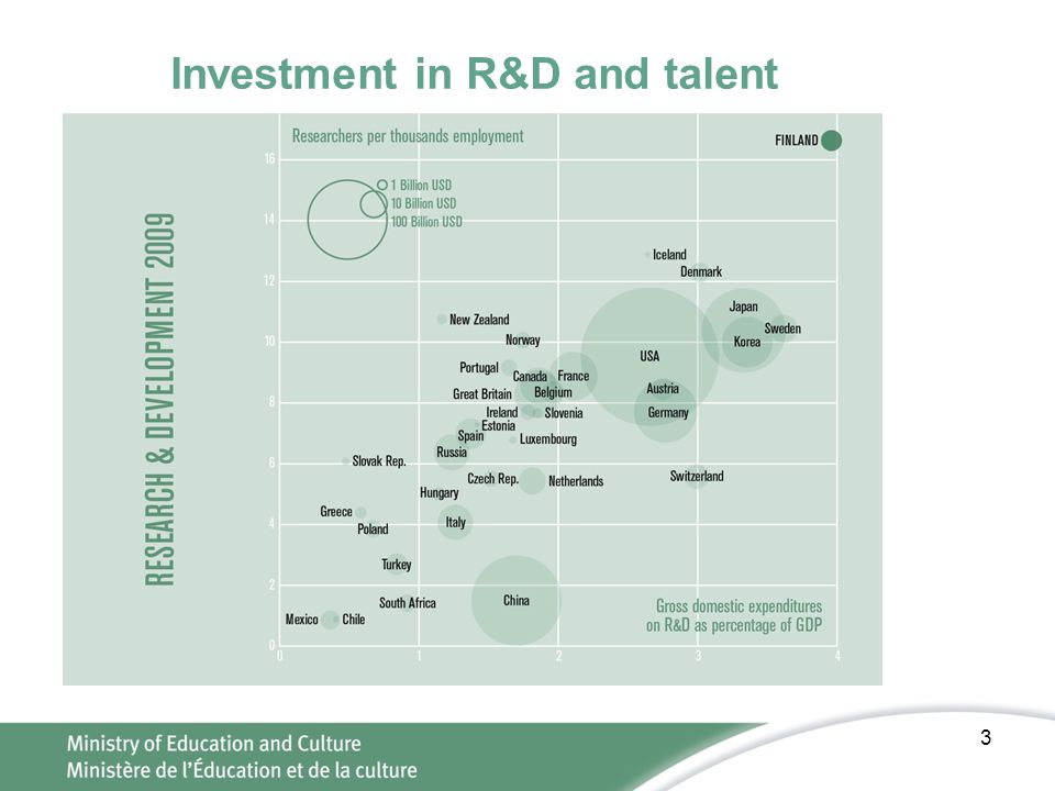 Investment in R&D and talent 3