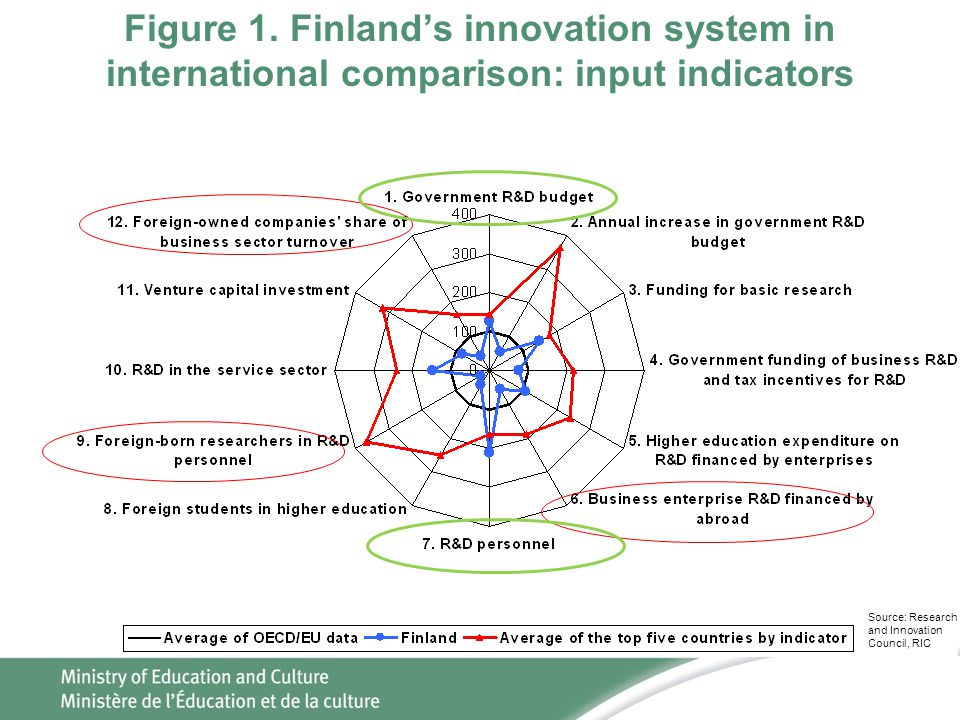 Figure 1. Finland's innovation system in international comparison: input indicators Source: Research and Innovation Council, RIC
