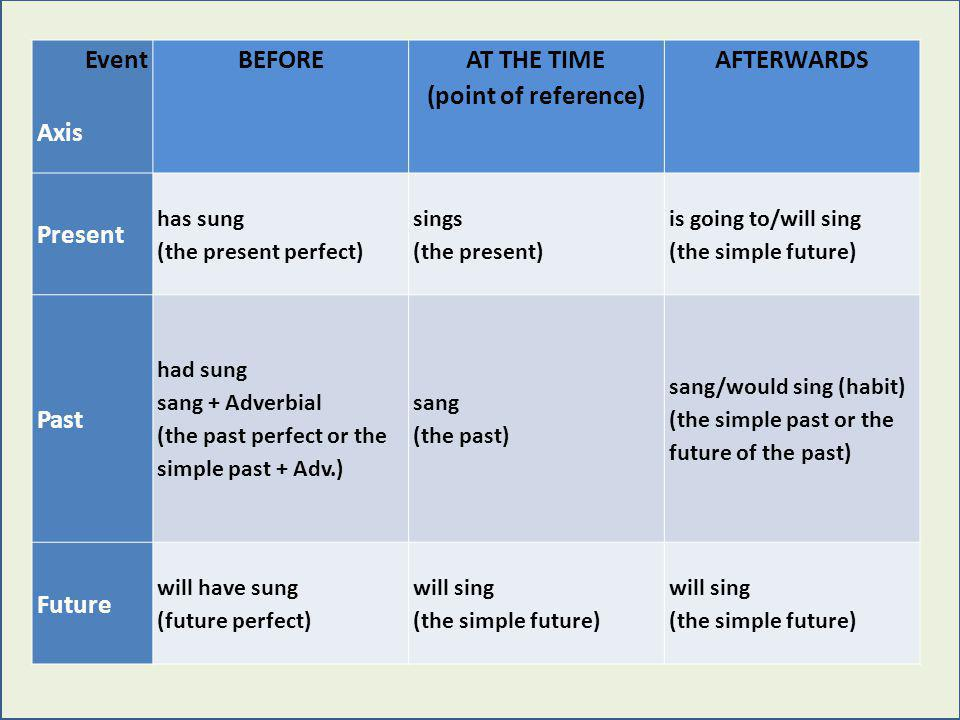 Event Axis BEFORE AT THE TIME (point of reference) AFTERWARDS Present has sung (the present perfect) sings (the present) is going to/will sing (the simple future) Past had sung sang + Adverbial (the past perfect or the simple past + Adv.) sang (the past) sang/would sing (habit) (the simple past or the future of the past) Future will have sung (future perfect) will sing (the simple future) will sing (the simple future) Event Axis BEFORE AT THE TIME (point of reference) AFTERWARDS Present has sung (the present perfect) sings (the present) is going to/will sing (the simple future) Past had sung sang + Adverbial (the past perfect or the simple past + Adv.) sang (the past) sang/would sing (habit) (the simple past or the future of the past) Future will have sung (future perfect) will sing (the simple future) will sing (the simple future)