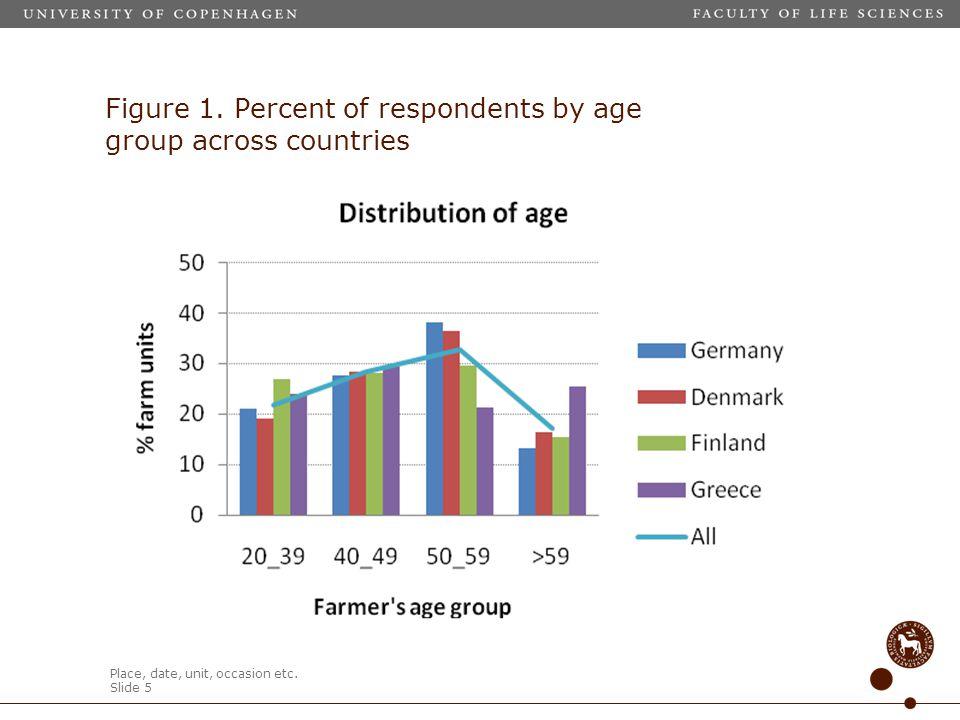 Place, date, unit, occasion etc.Slide 5 Figure 1.