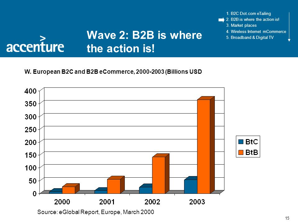 15 Wave 2: B2B is where the action is. 1. B2C Dot.com eTailing 2.