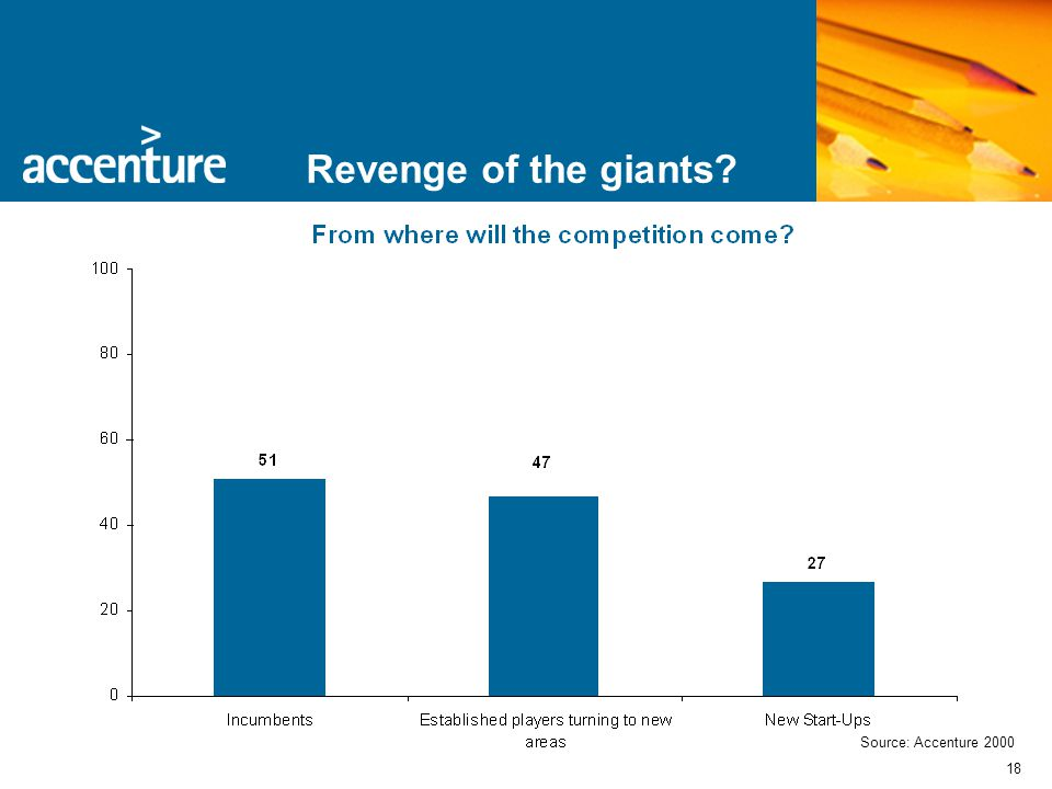 18 Revenge of the giants? Source: Accenture 2000