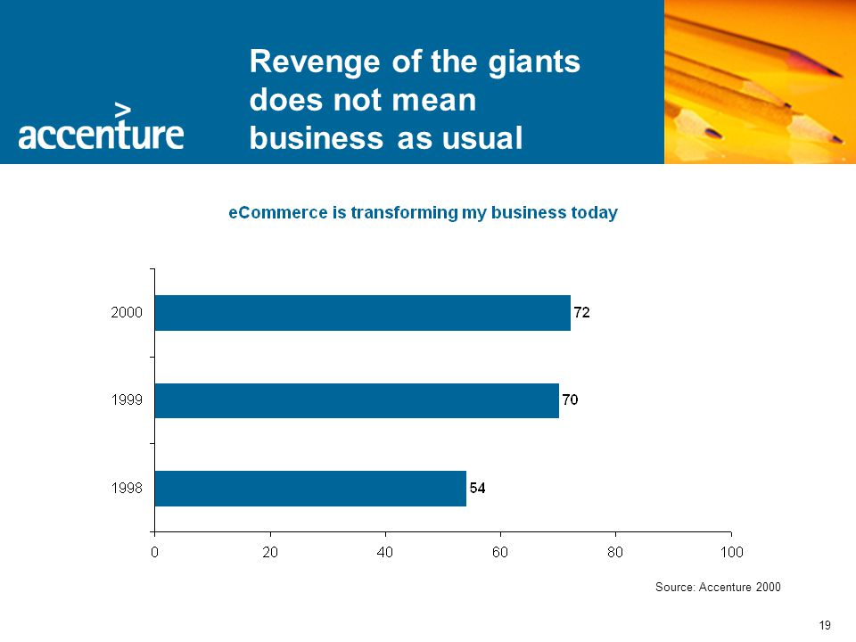 19 Revenge of the giants does not mean business as usual Source: Accenture 2000