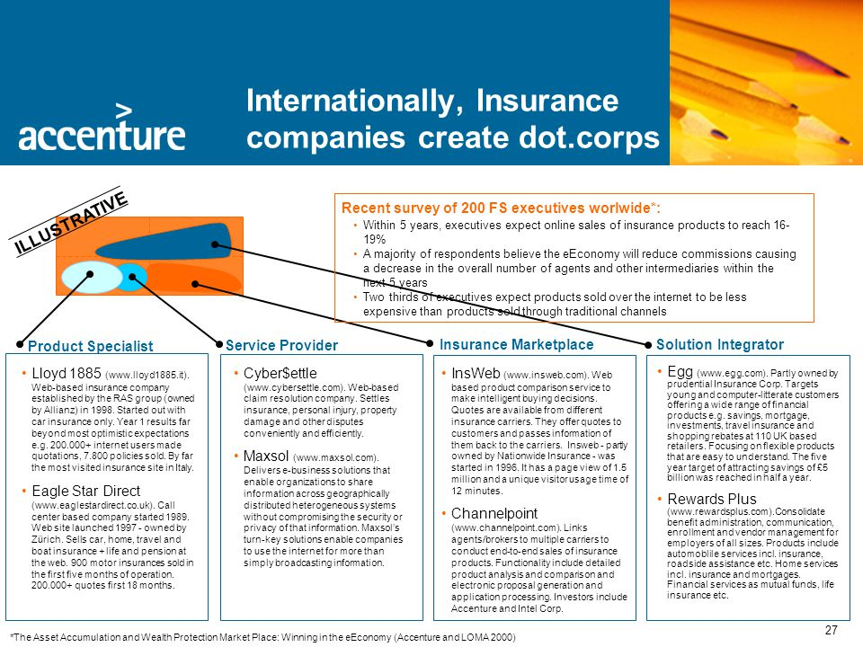 27 Internationally, Insurance companies create dot.corps •Egg (www.egg.com).