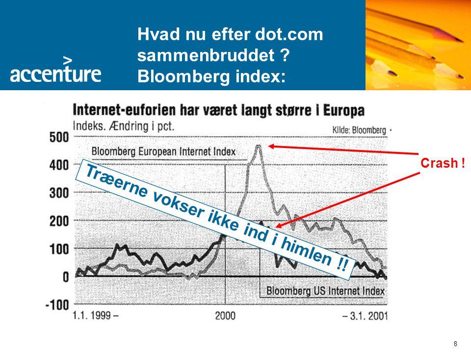 8 Hvad nu efter dot.com sammenbruddet . Bloomberg index: Crash .
