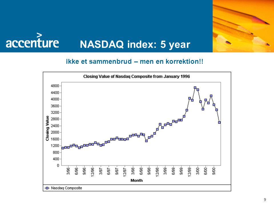 9 NASDAQ index: 5 year ikke et sammenbrud – men en korrektion!!