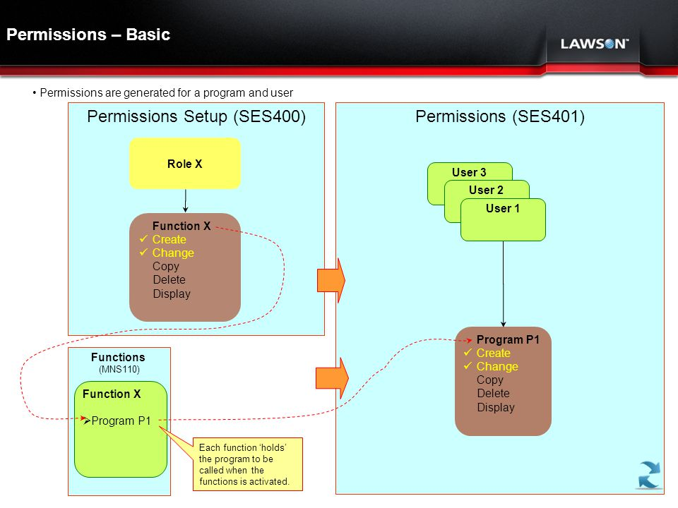 Lawson Template V.2 July 29, 2011 Permissions (SES401) Permissions – Basic Permissions Setup (SES400) Role X Function X  Create  Change Copy Delete Display Program P1  Create  Change Copy Delete Display • Permissions are generated for a program and user User 3 User 2 User 1 Functions (MNS110) Function X  Program P1 Each function 'holds' the program to be called when the functions is activated.