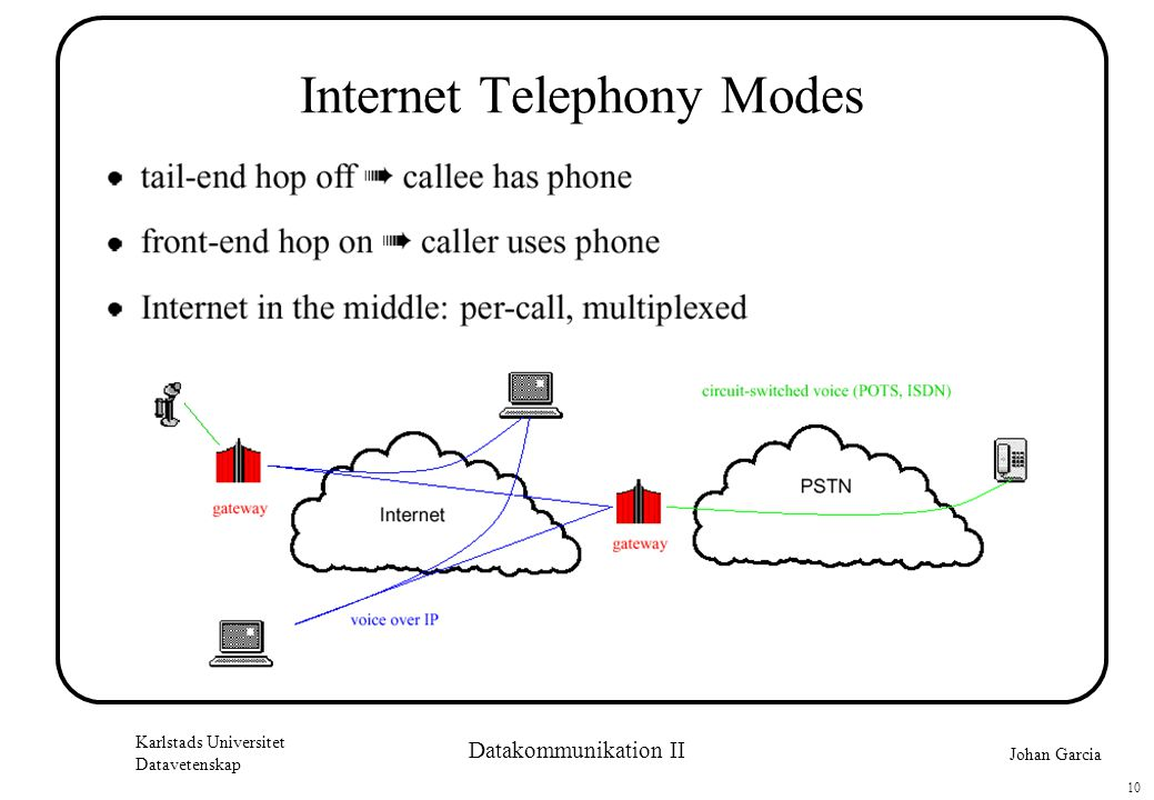 Johan Garcia Karlstads Universitet Datavetenskap 10 Datakommunikation II Internet Telephony Modes
