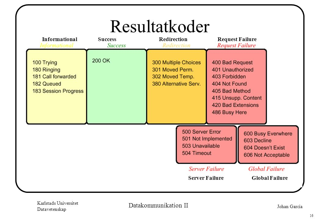 Johan Garcia Karlstads Universitet Datavetenskap 16 Datakommunikation II Resultatkoder Informational Server Failure Request FailureRedirectionSuccess Global Failure