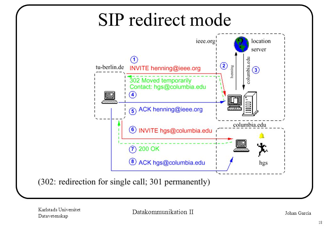 Johan Garcia Karlstads Universitet Datavetenskap 18 Datakommunikation II SIP redirect mode