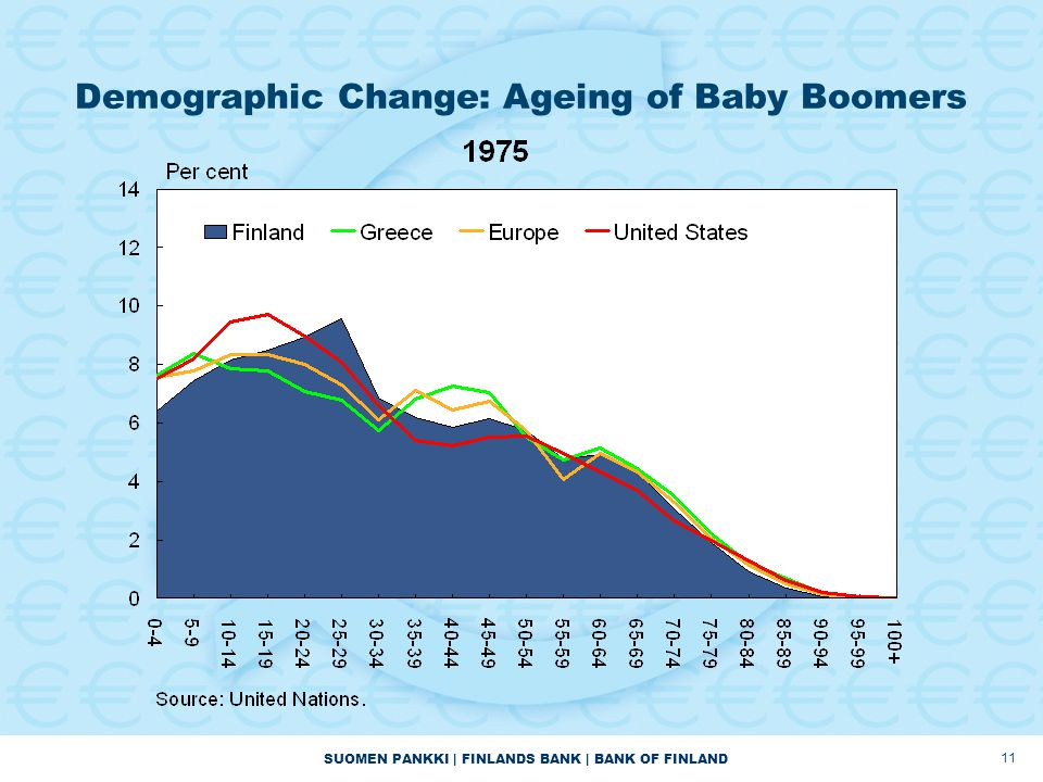 SUOMEN PANKKI | FINLANDS BANK | BANK OF FINLAND Demographic Change: Ageing of Baby Boomers 11