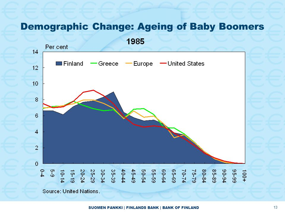 SUOMEN PANKKI | FINLANDS BANK | BANK OF FINLAND Demographic Change: Ageing of Baby Boomers 13