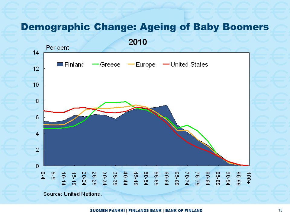 SUOMEN PANKKI | FINLANDS BANK | BANK OF FINLAND Demographic Change: Ageing of Baby Boomers 18