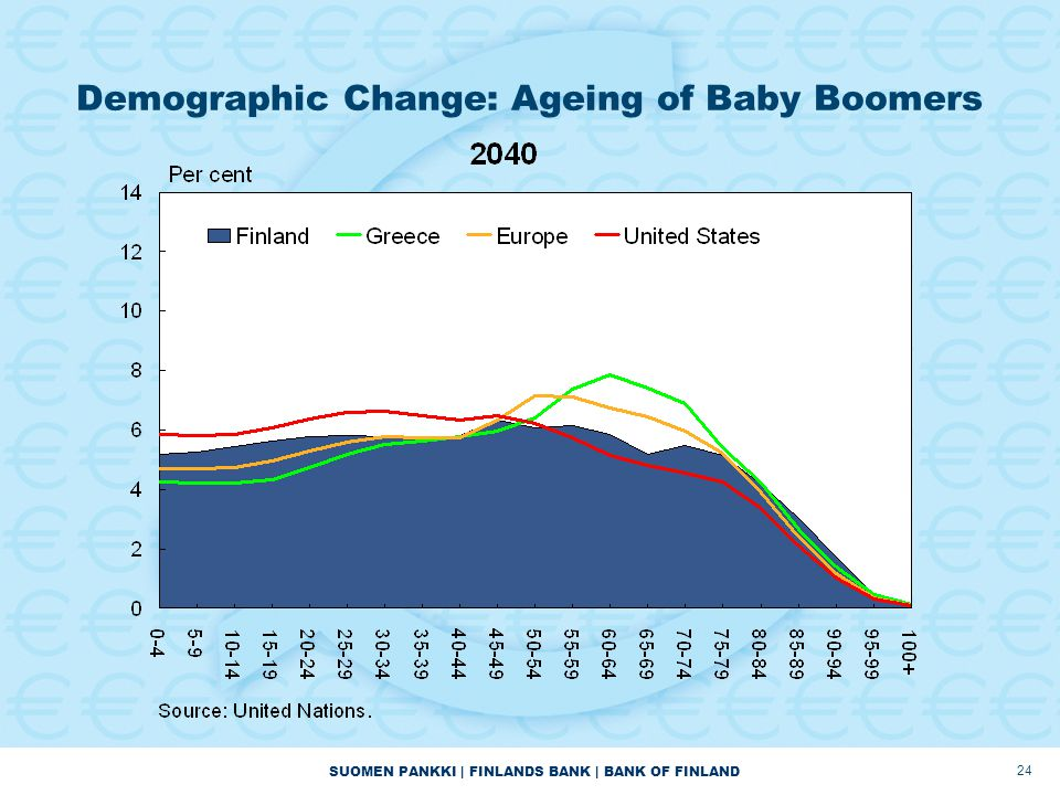 SUOMEN PANKKI | FINLANDS BANK | BANK OF FINLAND Demographic Change: Ageing of Baby Boomers 24