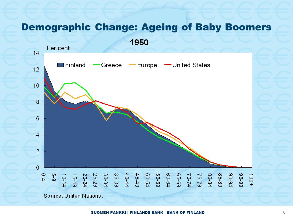 SUOMEN PANKKI | FINLANDS BANK | BANK OF FINLAND Demographic Change: Ageing of Baby Boomers 6