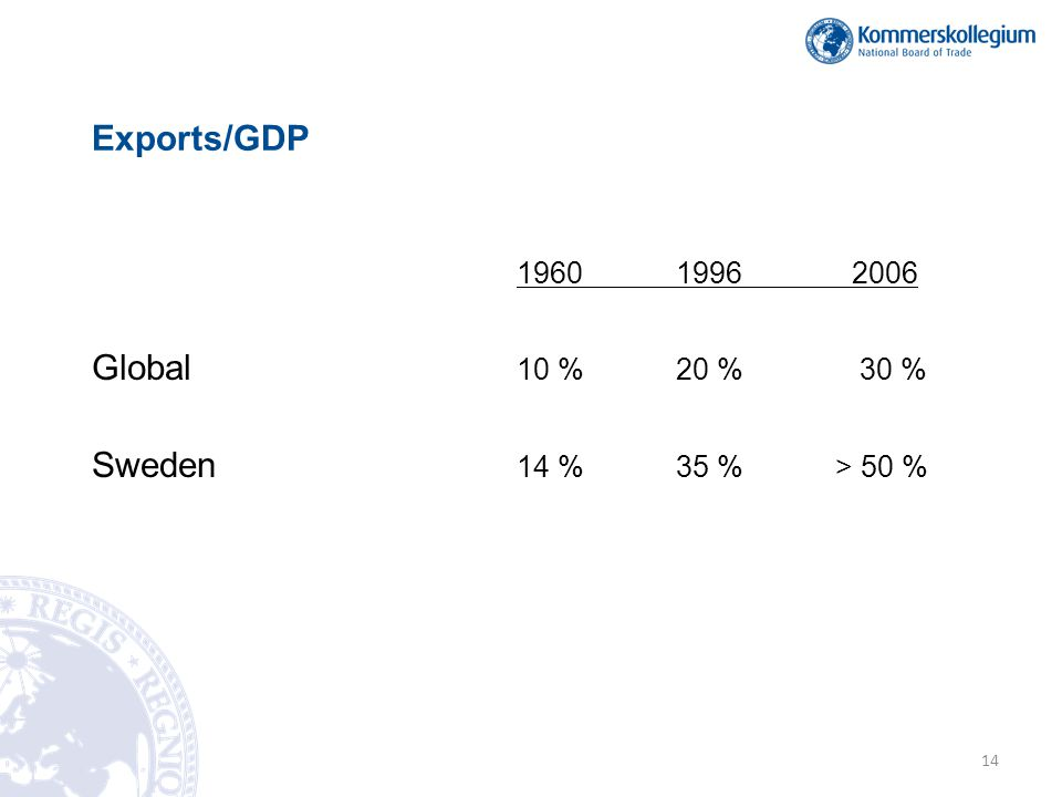 19601996 2006 Global 10 %20 % 30 % Sweden 14 %35 %> 50 % Exports/GDP 14