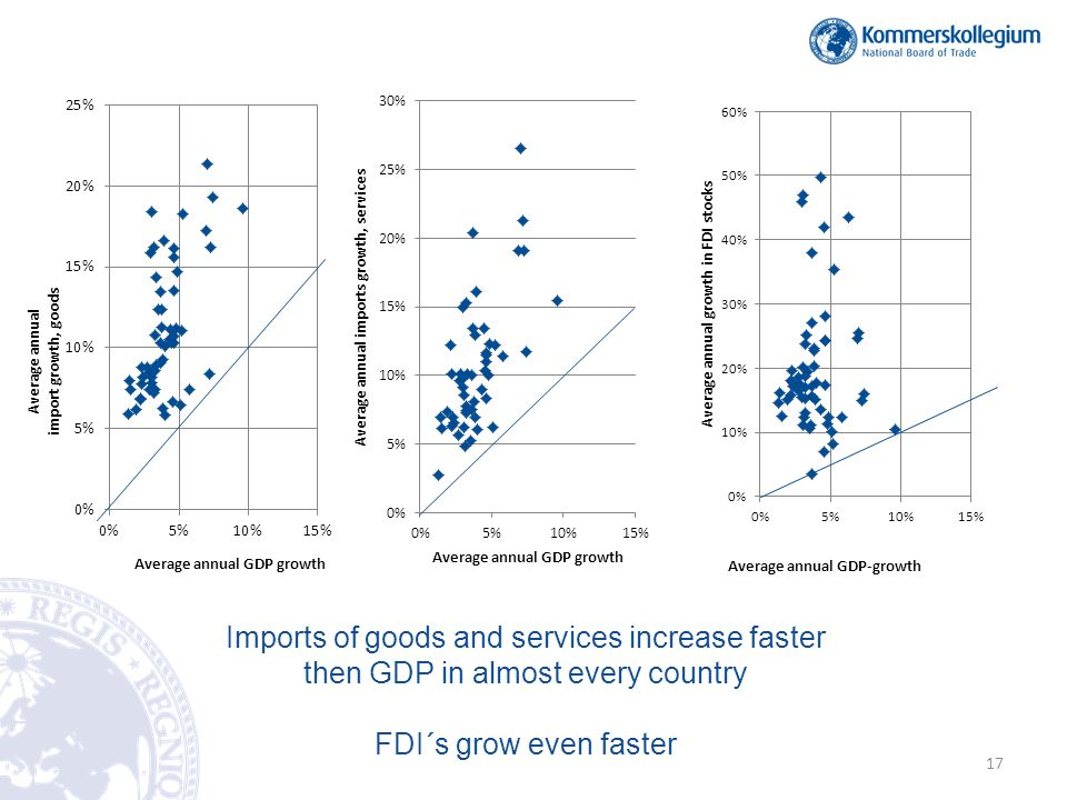 Imports of goods and services increase faster then GDP in almost every country FDI´s grow even faster 17
