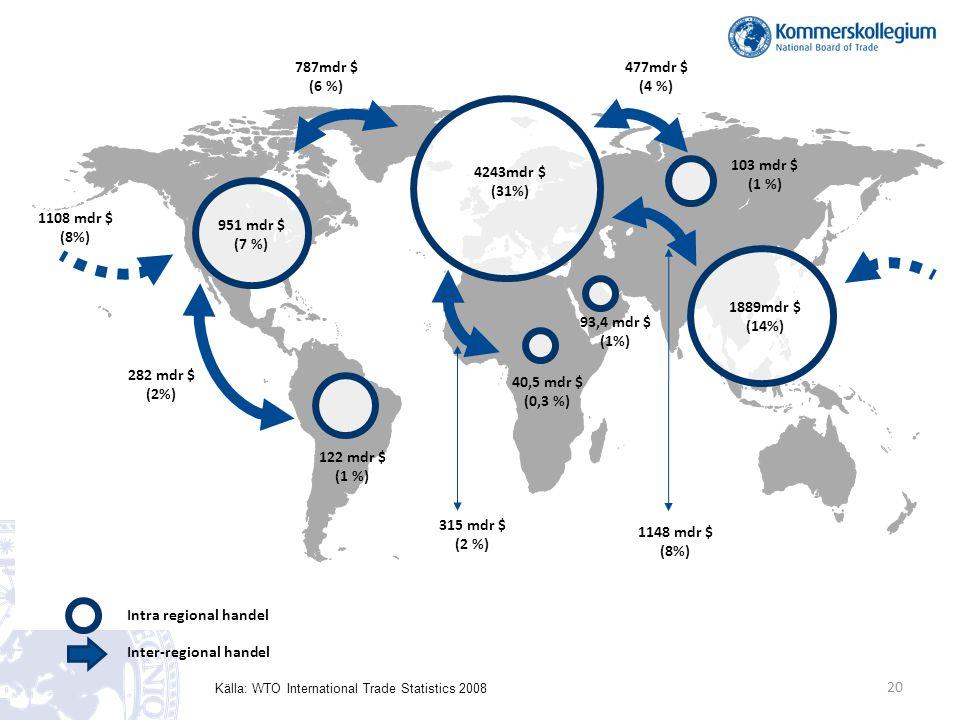 951 mdr $ (7 %) 122 mdr $ (1 %) 40,5 mdr $ (0,3 %) 4243mdr $ (31%) 103 mdr $ (1 %) 1889mdr $ (14%) 282 mdr $ (2%) 787mdr $ (6 %) 315 mdr $ (2 %) 1148 mdr $ (8%) 93,4 mdr $ (1%) 1108 mdr $ (8%) Intra regional handel Inter-regional handel 477mdr $ (4 %) Källa: WTO International Trade Statistics 2008 20