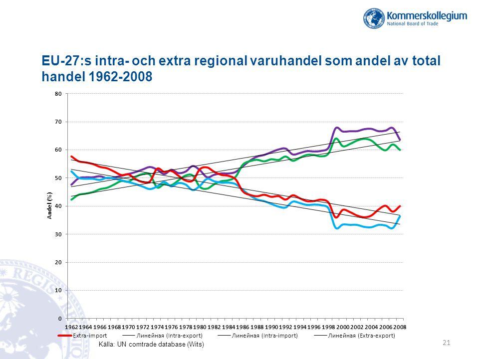 Källa: UN comtrade database (Wits) EU-27:s intra- och extra regional varuhandel som andel av total handel 1962-2008 21