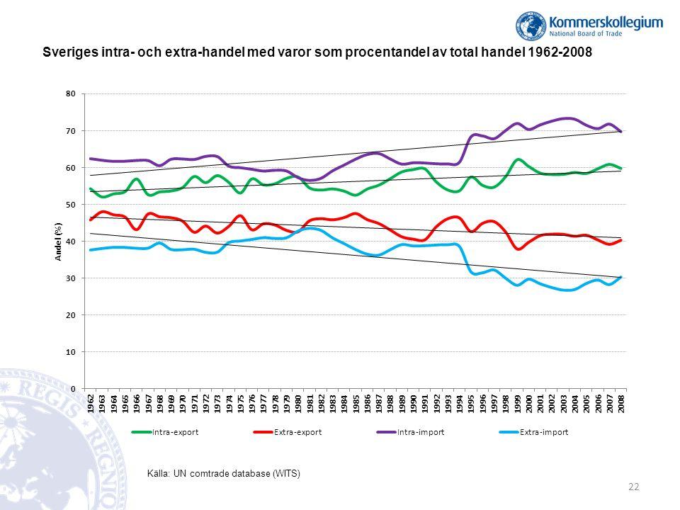 Sveriges intra- och extra-handel med varor som procentandel av total handel 1962-2008 Källa: UN comtrade database (WITS) 22