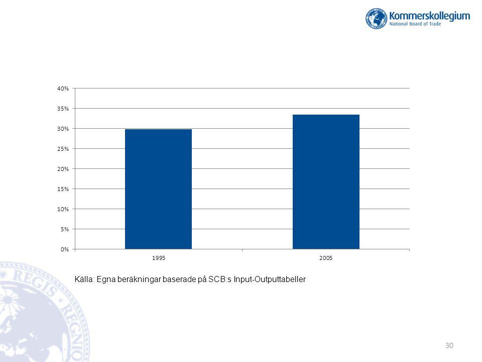Källa: Egna beräkningar baserade på SCB:s Input-Outputtabeller 30