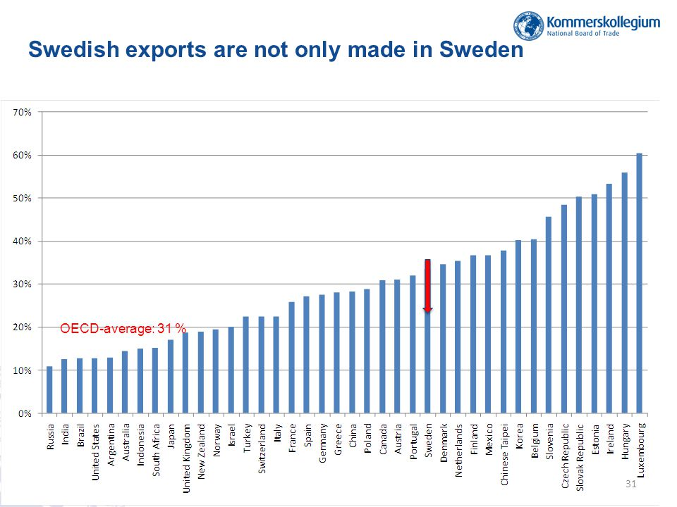 Swedish exports are not only made in Sweden OECD-average: 31 % 31