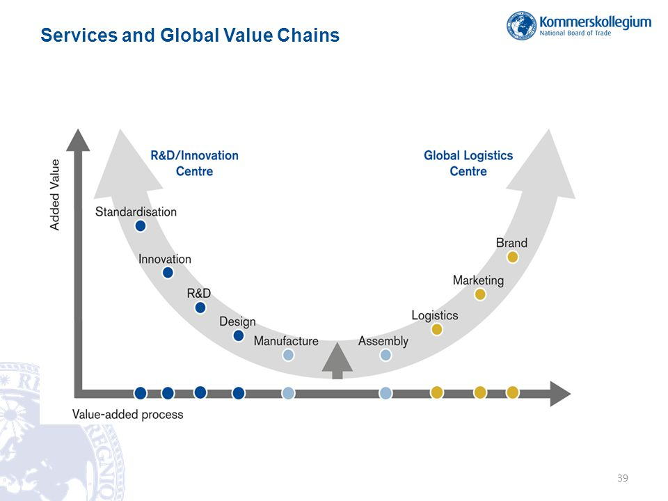 Services and Global Value Chains 39