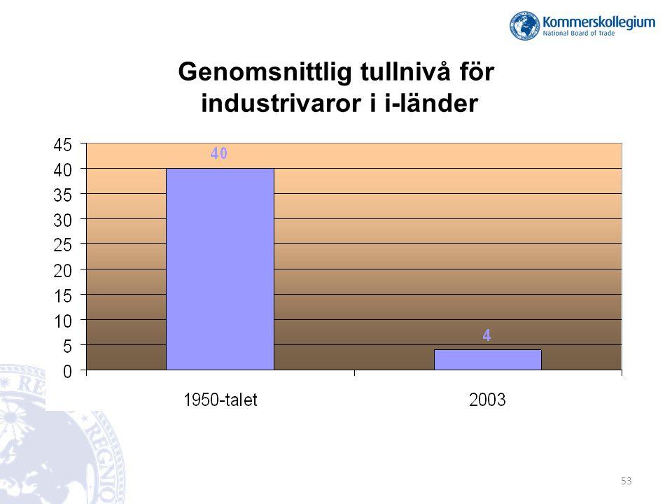 Genomsnittlig tullnivå för industrivaror i i-länder 53