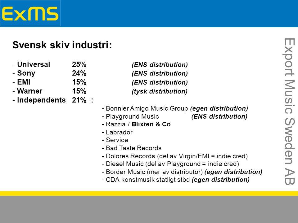 Export Music Sweden AB Svensk skiv industri: - Universal25% (ENS distribution) - Sony24% (ENS distribution) - EMI15% (ENS distribution) - Warner15% (tysk distribution) - Independents21% : - Bonnier Amigo Music Group (egen distribution) - Playground Music(ENS distribution) - Razzia / Blixten & Co - Labrador - Service - Bad Taste Records - Dolores Records (del av Virgin/EMI = indie cred) - Diesel Music (del av Playground = indie cred) - Border Music (mer av distributör) (egen distribution) - CDA konstmusik statligt stöd (egen distribution)