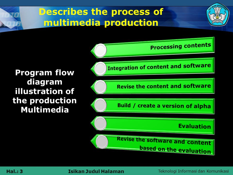 Teknologi Informasi dan Komunikasi Hal.: 3Isikan Judul Halaman Describes the process of multimedia production Program flow diagram illustration of the production Multimedia