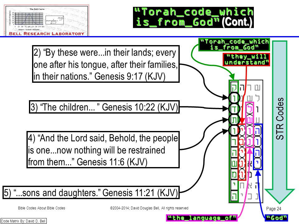 """Torah_code_which is_from_God"" (Cont.) ""they_willunderstand"" ""Torah_code_whichis_from_God"" ""the_language_of""""God"" Code Matrix By: David D. Bell STR Co"