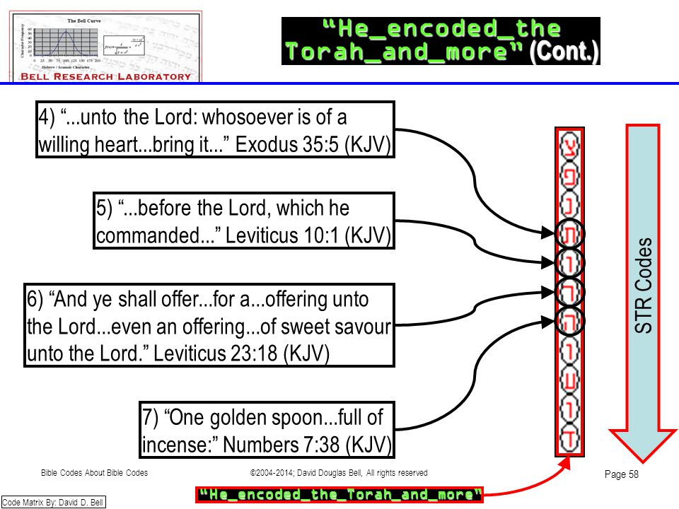 "STR Codes ""He_encoded_the Torah_and_more"" (Cont.) 4) ""...unto the Lord: whosoever is of a willing heart...bring it..."" Exodus 35:5 (KJV) ""He_encoded_t"