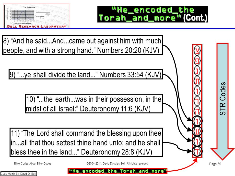 "STR Codes ""He_encoded_the Torah_and_more"" (Cont.) 8) ""And he said...And...came out against him with much people, and with a strong hand."" Numbers 20:2"