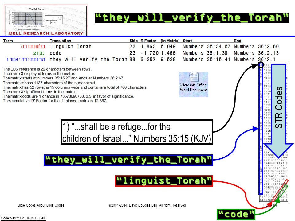 """they_will_verify_the_Torah"" ""they_will_verify_the_Torah"" ""code"" ""linguist_Torah"" Code Matrix By: David D. Bell STR Codes 1) ""...shall be a refuge...f"