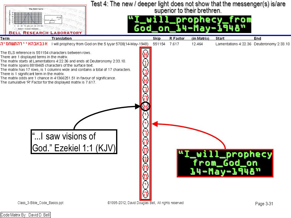 Class_3-Bible_Code_Basics.ppt©1995-2012; David Douglas Bell, All rights reserved Page 3-31 Test 4: The new / deeper light does not show that the messe