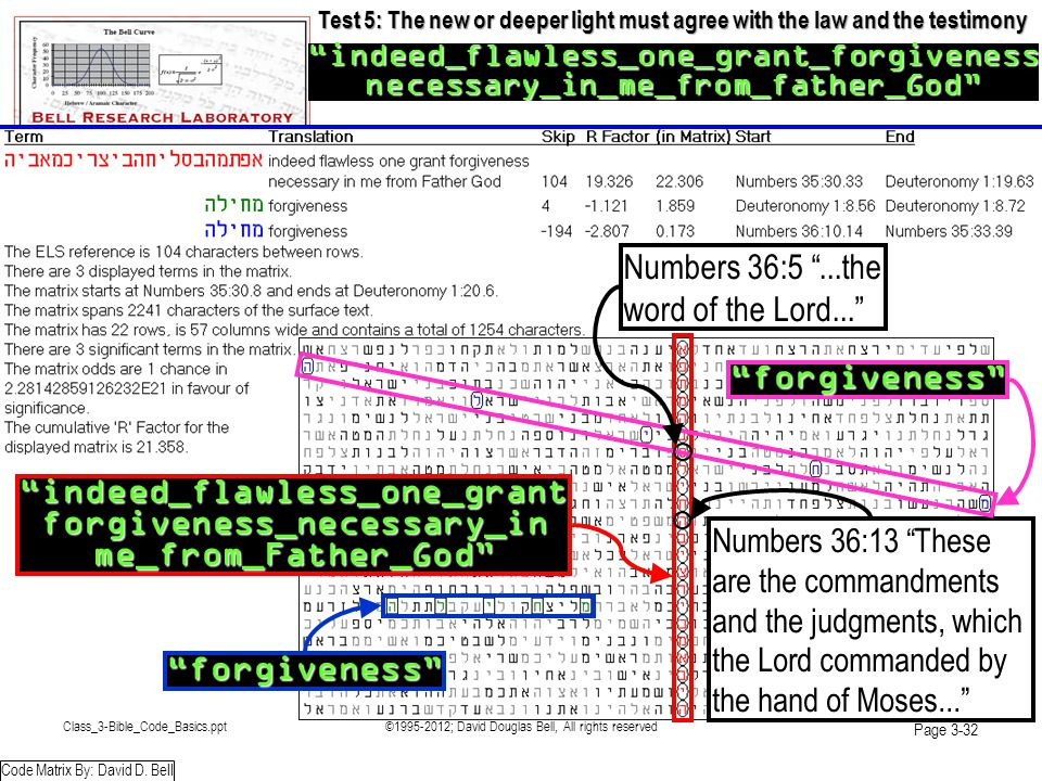 Class_3-Bible_Code_Basics.ppt©1995-2012; David Douglas Bell, All rights reserved Page 3-32 Test 5: The new or deeper light must agree with the law and